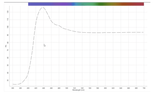 graph related to measuring fluorescent whites